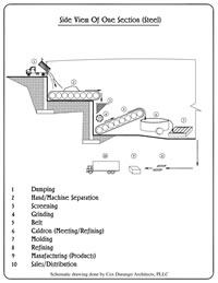 Sewage Treatment Section